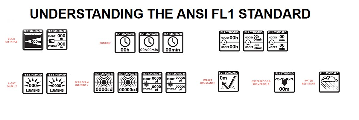 "ANSI-PLATO FL-1 ""Flashlight"" Standard"